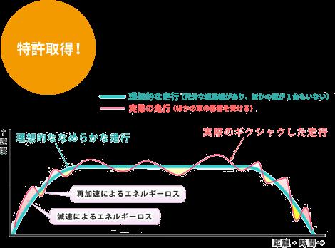 波状運転指数