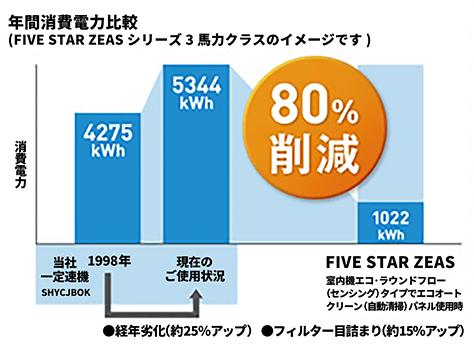 15年お使いのエアコンに比べて消費電力を最大80%削減