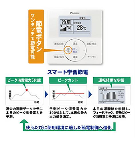 さらに、節電リモコンなら自動でかしこく15%節電