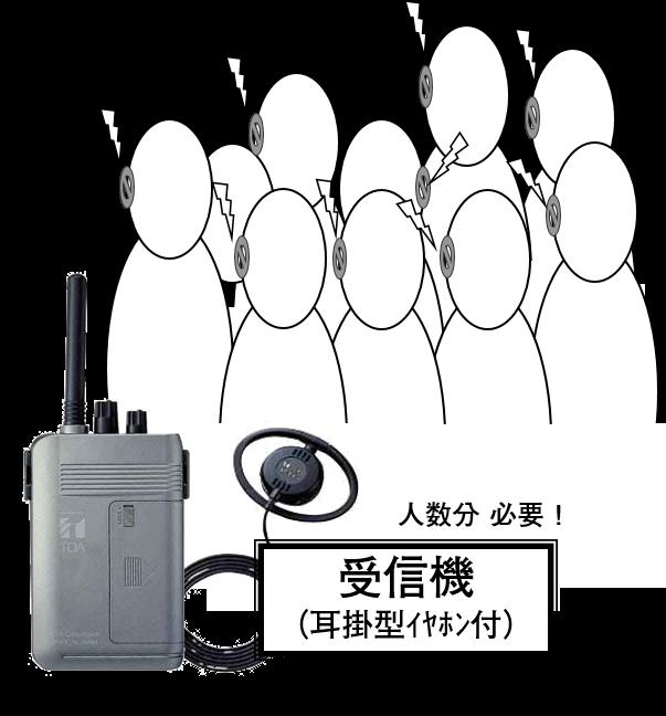 ダイイチレンタリース_受信機_4