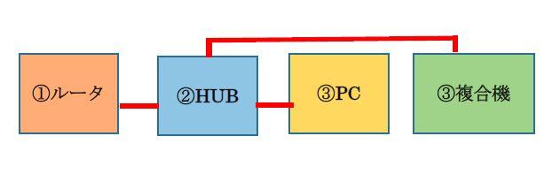 インターネット環境_複合機_プリンター印刷