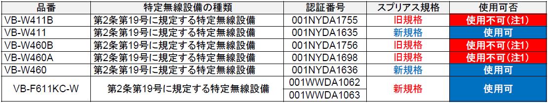 スプリアス規格 特定無線設備 該当品番一覧_③2.4Gコードレス電話機