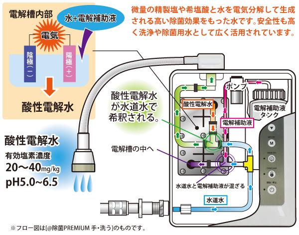 酸性電解水_除菌