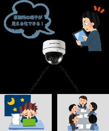 【活用方法4】事務所の様子を見える化でコミュニケーション改善