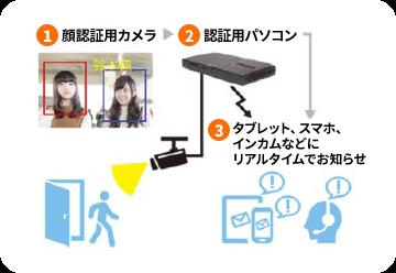 顔認証システムで顧客満足度向上!