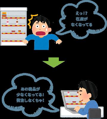 【活用方法2】倉庫や商品棚などの在庫管理や持出管理として