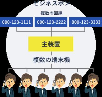 複数の回線を複数の端末機で使用できるのがビジネスホン