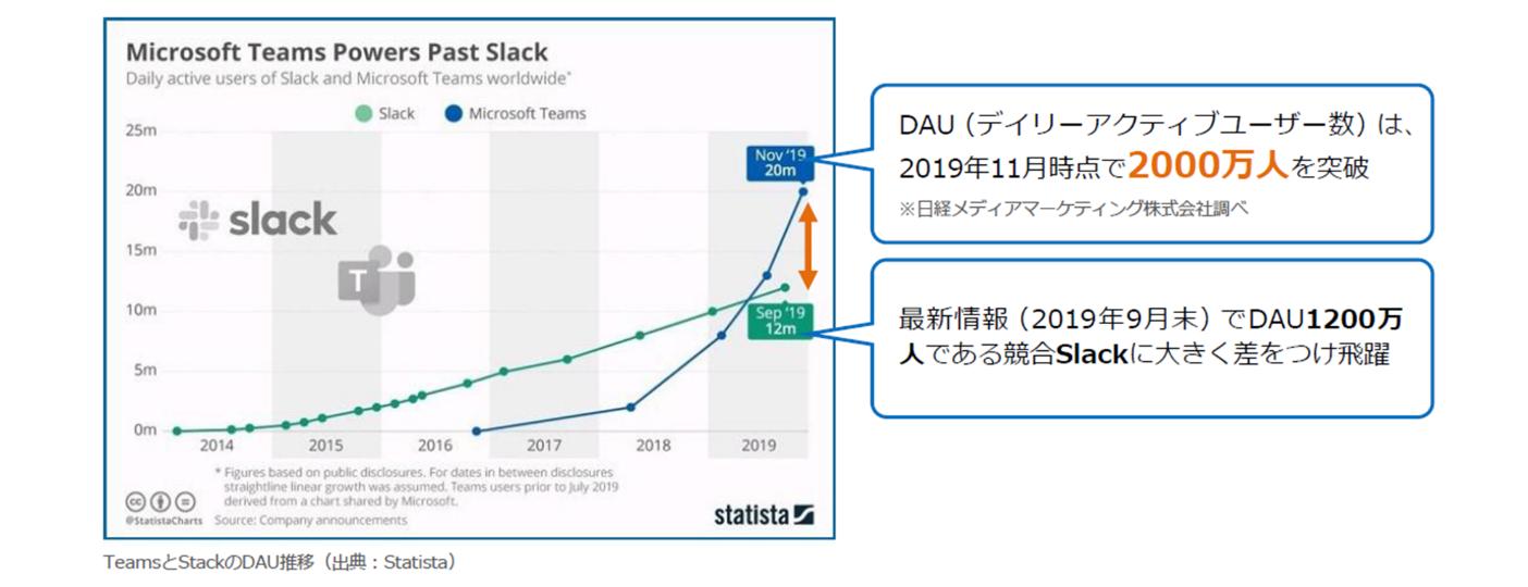 Microsoft Teams_ユーザー